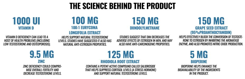 Androsurge Ingredients and Science